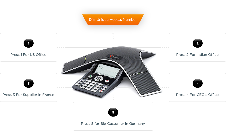 Cheap International Business Calls | VoIP Termination - 08Direct