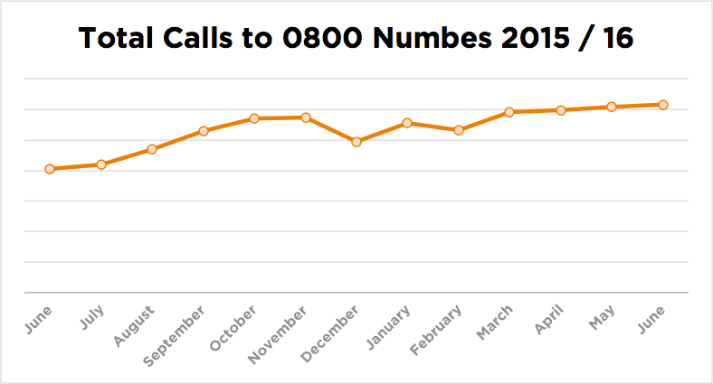calls-to-0800
